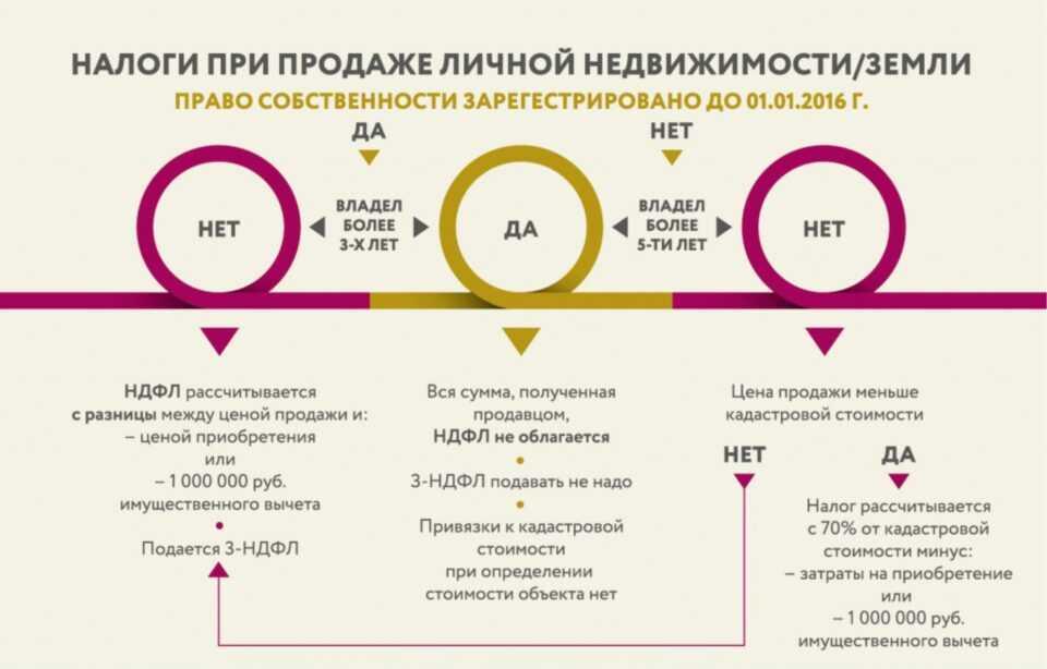 Ольга Миронова: «Теперь о налогах в недвижимости мы знаем больше!»